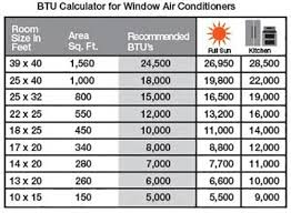 Heres How To Choose An Air Conditioner For Your Apartment
