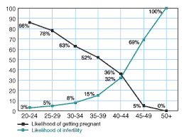 Your Age And Fertility Babycenter India