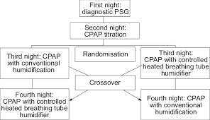 Flow Chart Study Protocol Psg Polysomnography Cpap