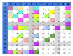 Multiplication 12x12 Chart Multiplication Tables Joes Classes