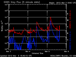 solar cycle and the complete idiots guide to  an x1 class eruption occured just ths morning 5th at 0413 ut nasa s solar dynamics observatory recorded the extreme ultraviolet flash