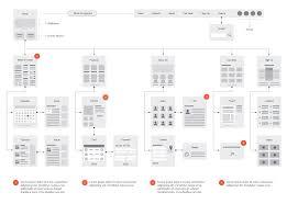 Flowchart Of Website Design Website Flowcharts For Illustrator Example Eric Miller