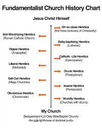 Fundamentalist Church History Chart Church History