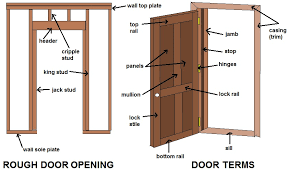 exterior door parts. common door terms diagram exterior parts y