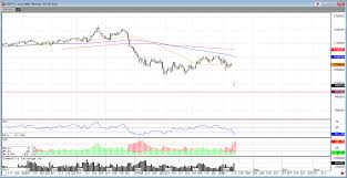 Feeder Cattle Futures Trading Charts Live Cattle Down This Week Rjo Futures