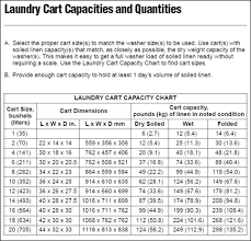Linen Weight Chart Carts Washers Dumpers Laundry Consulting