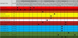 Fluorescent Light Chart Fluorescent Safety Lamp Selection Chart