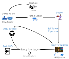 Overview Of Windows Autopilot Windows Deployment