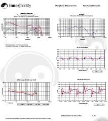 bluetooth headphone headset survey review parrot zik 2 0 measurements