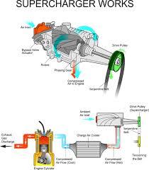 Turbocharger Engine Diagram Turbocharger Sketch