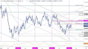 Nzd Vs Usd Chart New Zealand Dollar Weekly Price Outlook Kiwi 2019 Range