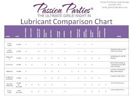 Passion Parties Lubricant Comparison Chart Passion Parties
