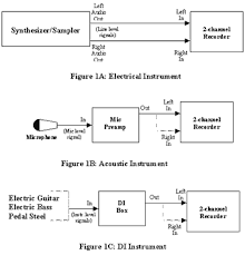 home recording studio setup configurations page  figure 1 simple music recording connection schemes