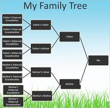 Sample Of Family Tree Chart 9 Powerpoint Family Tree Template Ppt Free Premium