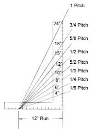 pitch is the amount of angle or slope the roof has this is denoted two ways a 1 3 or 1 4 pitch in fractions and a 6 12 pitch in inches which means the