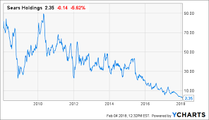 Sears Holdings Bruce Berkowitz Was Mostly Right Sears