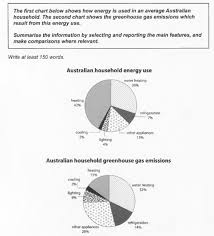 Pie Chart Of Greenhouse Gas Emissions Ielts Task 1 Two Pie Charts About Energy Use And Greenhouse