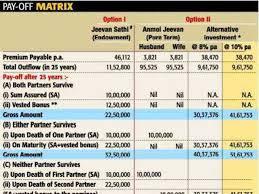 Jeevan Sathi Lic Plan Chart Lic Jeevan Saathi Unique Endowment Scheme For Couples The