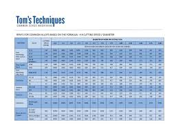 Metal Cutting Speed Chart Toms Techniques Reference