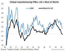Top 5 Charts Of The Week U S Vs The World China Small