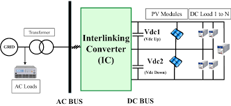 An Integrated Interlinking Converter With Dc Link Voltage