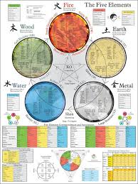 Chinese Medicine Five Elements Chart