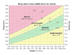 Normal Height And Weight Normal Height And Weight Chart