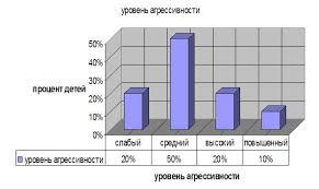 Исследование влияния СМИ на агрессию дошкольников Рис 2 Оценка уровня агрессивности детей дошкольников по методике