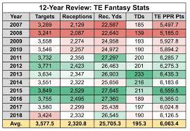2018 Nfl Depth Charts Fantasy Draft Plans How To Approach Te In 2019 Nfl Com