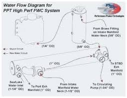 chrysler 3 0 engine diagram electrical wiring diagrams for dummies