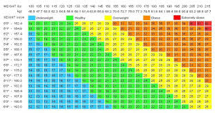 Weight Acc To Height And Age Table Of The Ideal Weight According To Age Height And Body