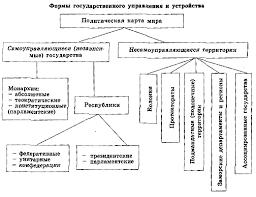 Политическая карта мира Рефераты ru Политическая карта мира