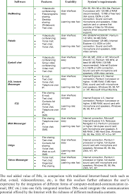 Synoptic Chart Of Software Features Systems Requirements