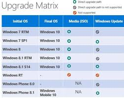 Windows Upgrade Chart Windows 10 Upgrade Path And Process