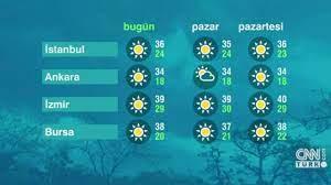 Son Dakika - Hava Durumu (31-07-2021) - Meteoroloji uyardı! Bugün hava  nasıl olacak?