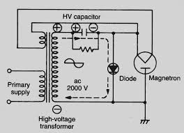 microwave fan wiring diagram not lossing wiring diagram • microwave wiring diagram wiring diagrams rh 19 shareplm de microwave circuit diagram ge microwave schematic