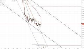 Eurczk Eur Euro Tradingview