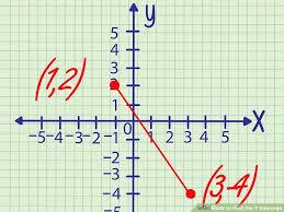 image titled find the y intercept step 8