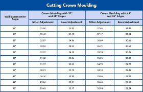 Angles Crown Molding Chart Crown Molding Size Chart Cutting Crown Molding Angles