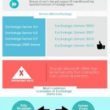 All About Microsoft Exchange Server History And Its Versions Visual Ly