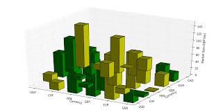 3d Bar Chart Python Trying To Do Multicoloured 3d Bar Chart In R Stack Overflow