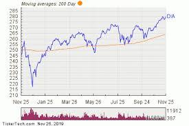 Dow Moving Average Chart Spdr Dow Jones Industrial Average Etf Trust Experiences Big