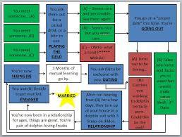Relationship Progression Chart The Relationship Progression Flow Chart Imgur