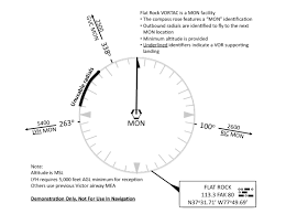 Vor Chart Charting Proposal For Vors Under Nextgen Bruceair Llc