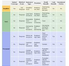Life Insurance Types Comparison Chart 64 Exhaustive Life Insurance Types Comparison Chart