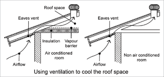 passive cooling yourhome a cross section diagram shows the eaves and the roof space for an air