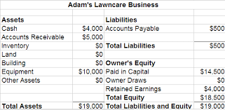 How To Create Balance Sheet How To Create A Projected Balance Sheet For A Startup