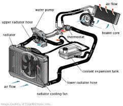 cooling system coolant change