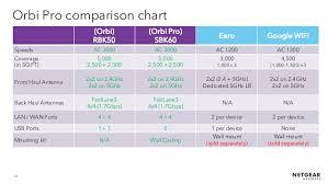Webinar Netgear Orbi Pro La Soluzione Di Wireless System