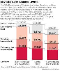 Low Income Chart California 2016